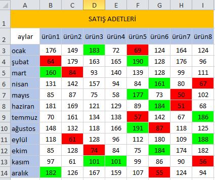 Microsoft Excel - vba_for_each_kosullu_bicimlendirme